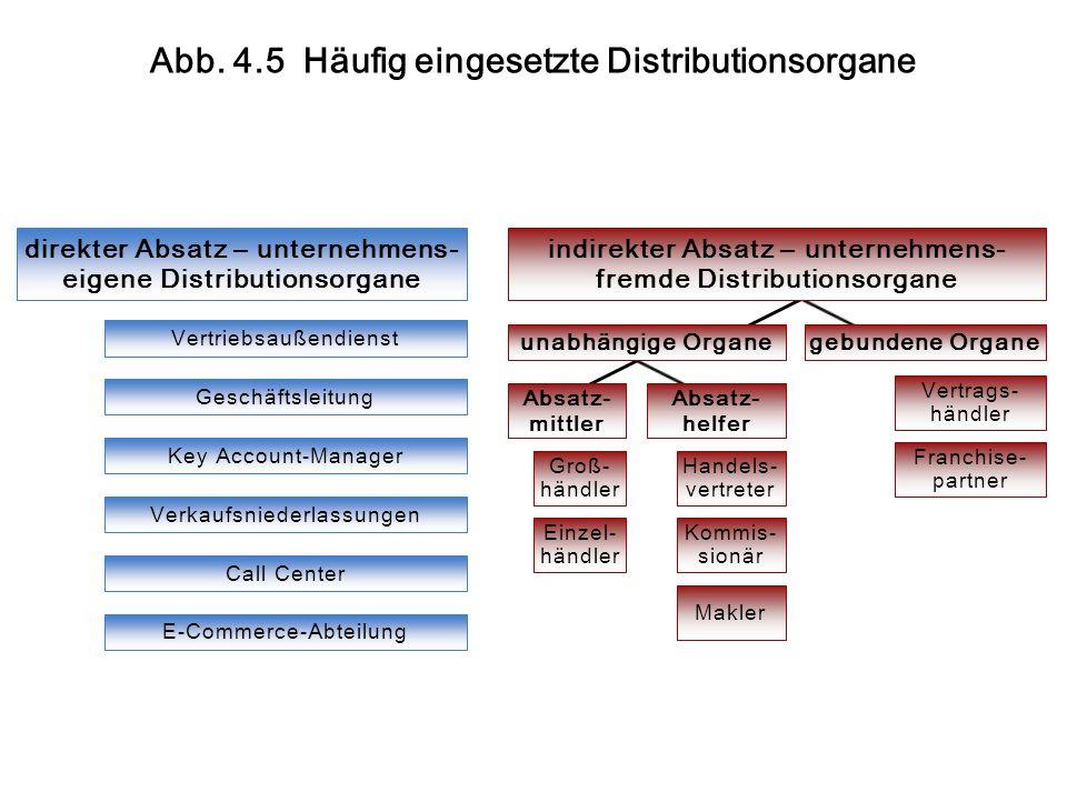 Abb. 4.5 Häufig eingesetzte Distributionsorgane