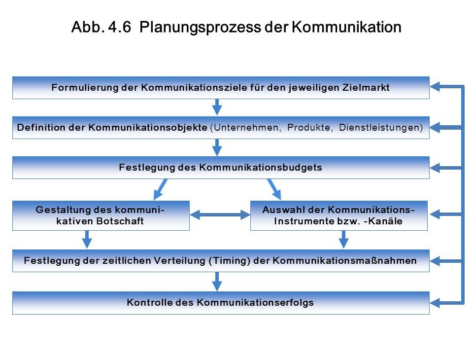 Abb. 4.6 Planungsprozess der Kommunikation