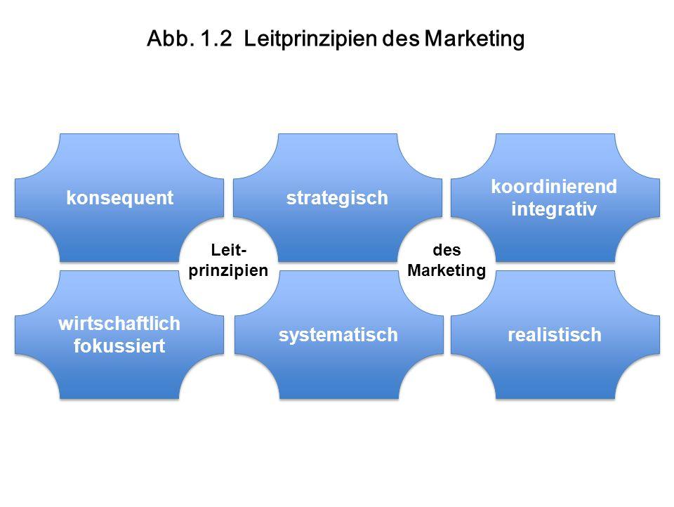 Abb. 1.2 Leitprinzipien des Marketing