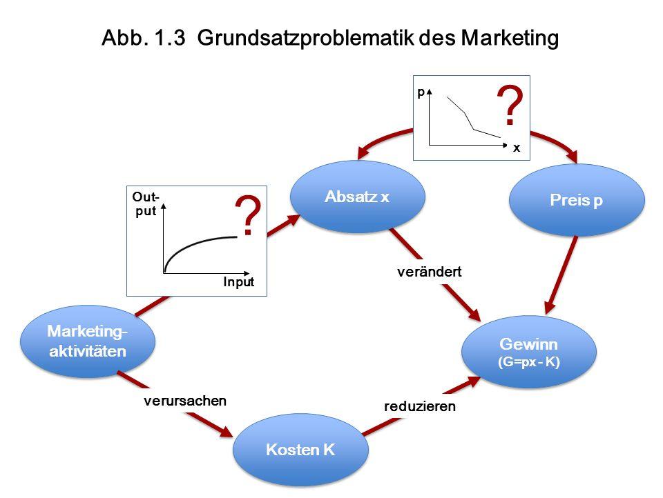 Abb. 1.3 Grundsatzproblematik des Marketing