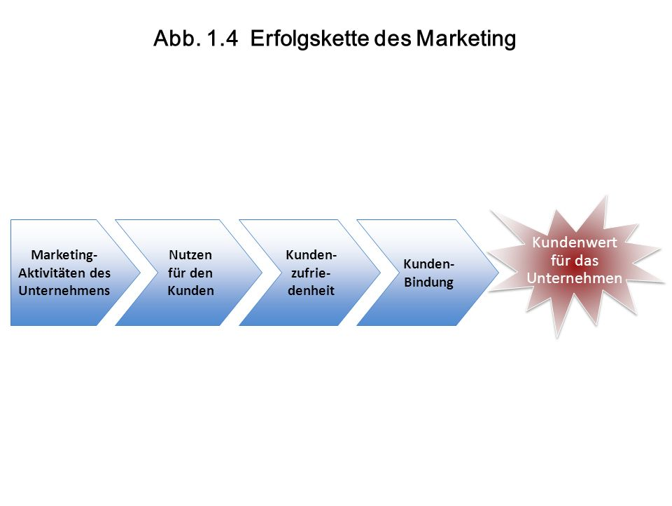 Abb. 1.4 Erfolgskette des Marketing