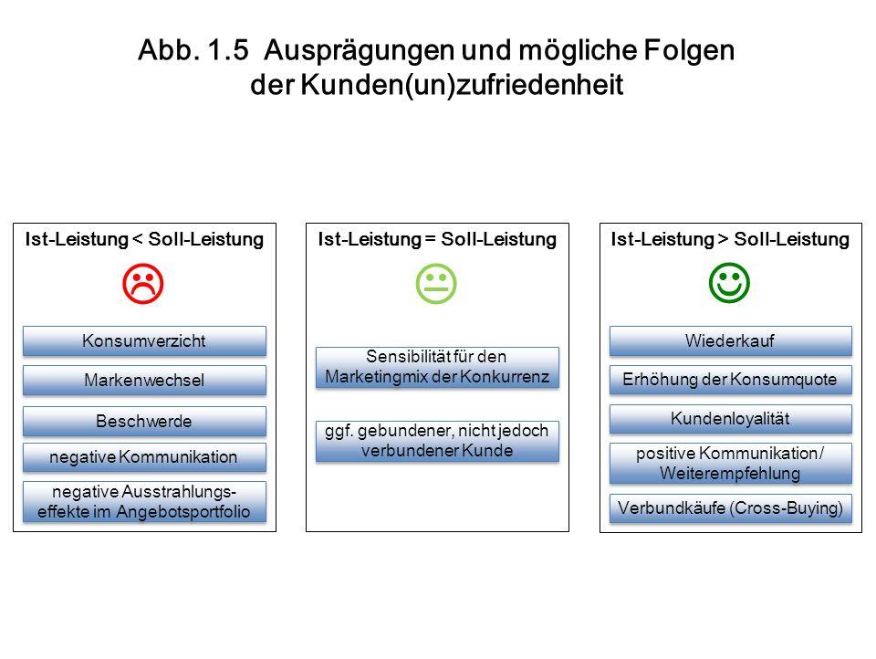 Abb. 1.5 Ausprägungen und mögliche Folgen der Kunden(un)zufriedenheit