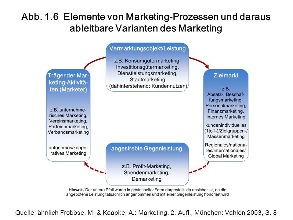 Abb. 1.6 Elemente von Marketing-Prozessen und daraus ableitbare Varianten des Marketing