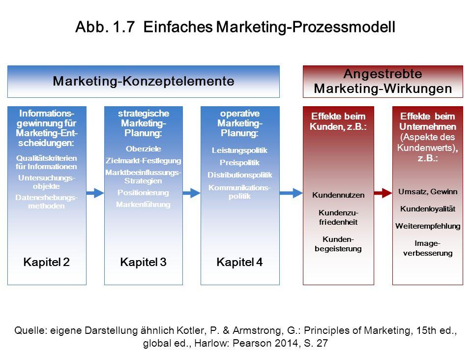 Abb. 1.7 Einfaches Marketing-Prozessmodell