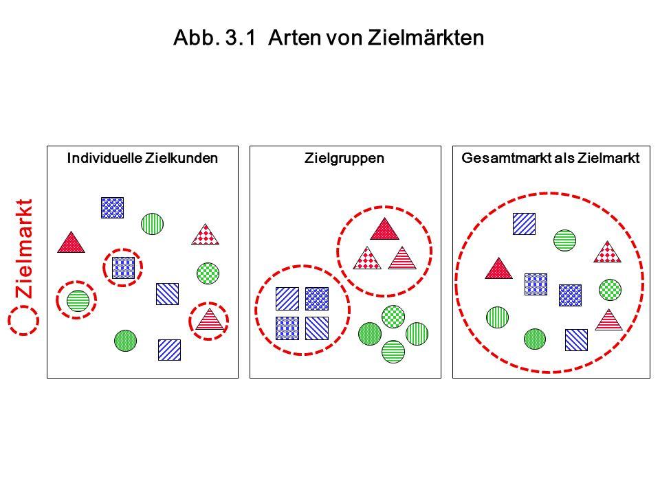 Abb. 3.1 Arten von Zielmärkten