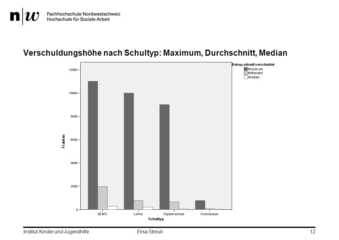 Verschuldungshöhe nach Schultyp: Maximum, Durchschnitt, Median