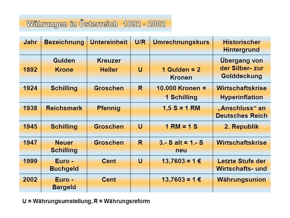 Währungen in Österreich 1892 - 2002 Jahr Bezeichnung Untereinheit U/R