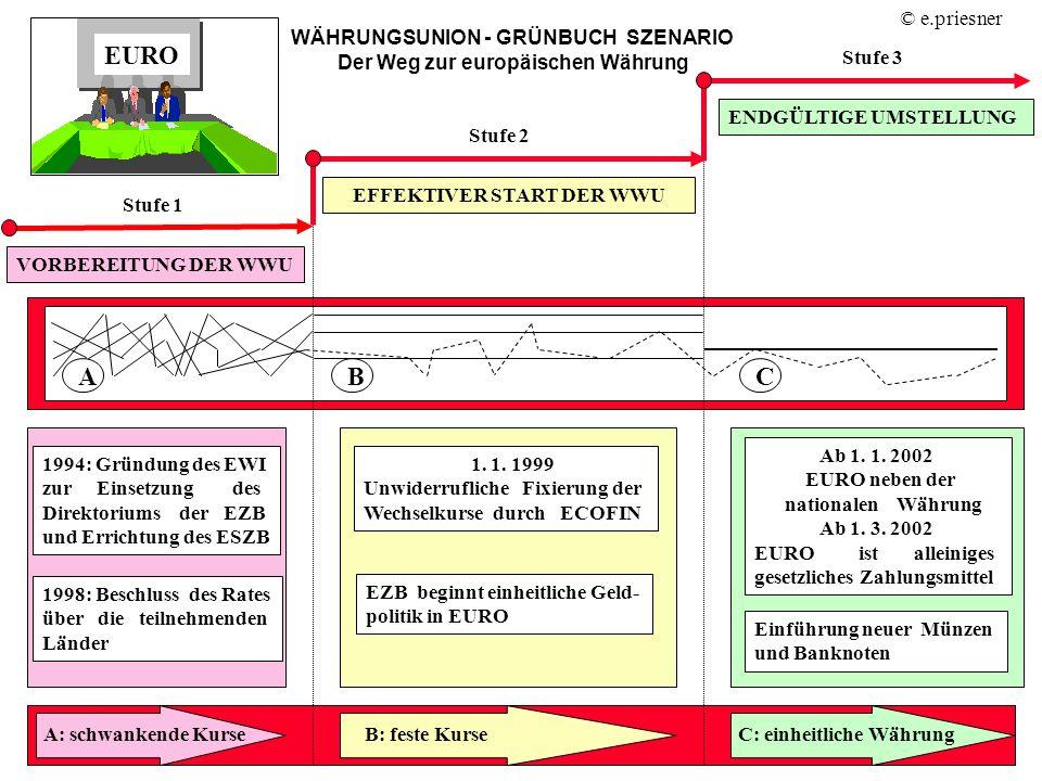 WÄHRUNGSUNION - GRÜNBUCH SZENARIO Der Weg zur europäischen Währung