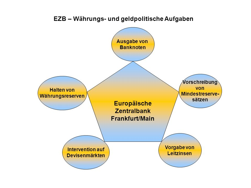 EZB – Währungs- und geldpolitische Aufgaben