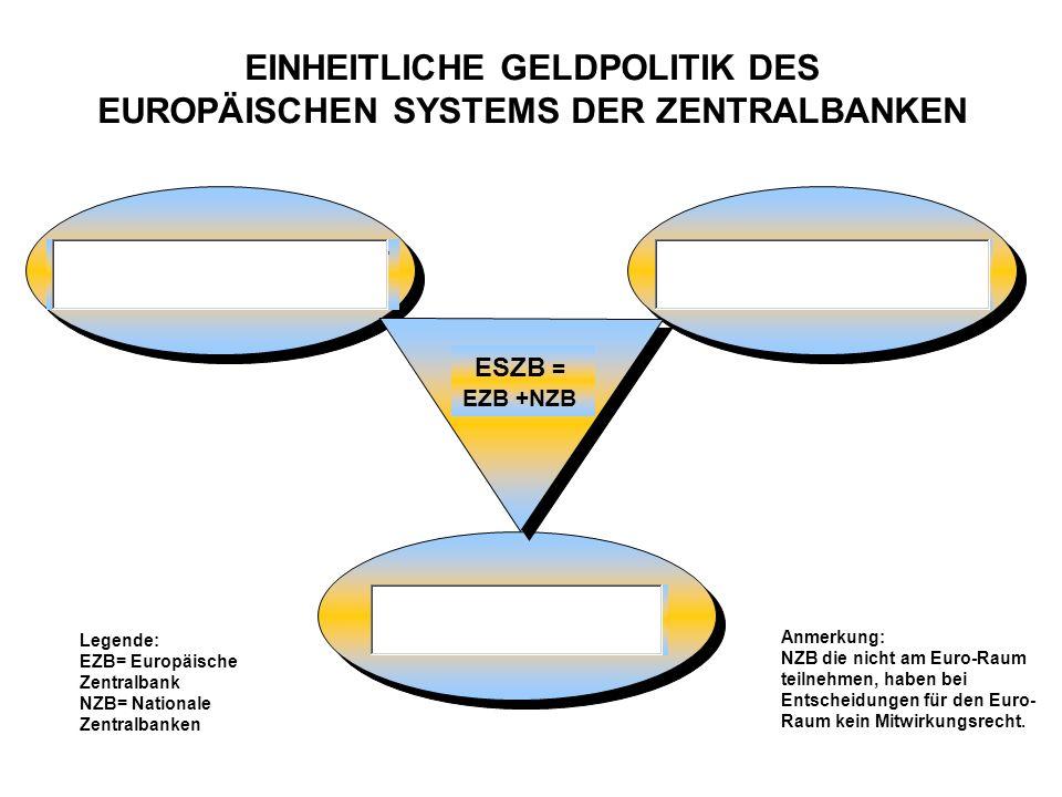 EINHEITLICHE GELDPOLITIK DES EUROPÄISCHEN SYSTEMS DER ZENTRALBANKEN