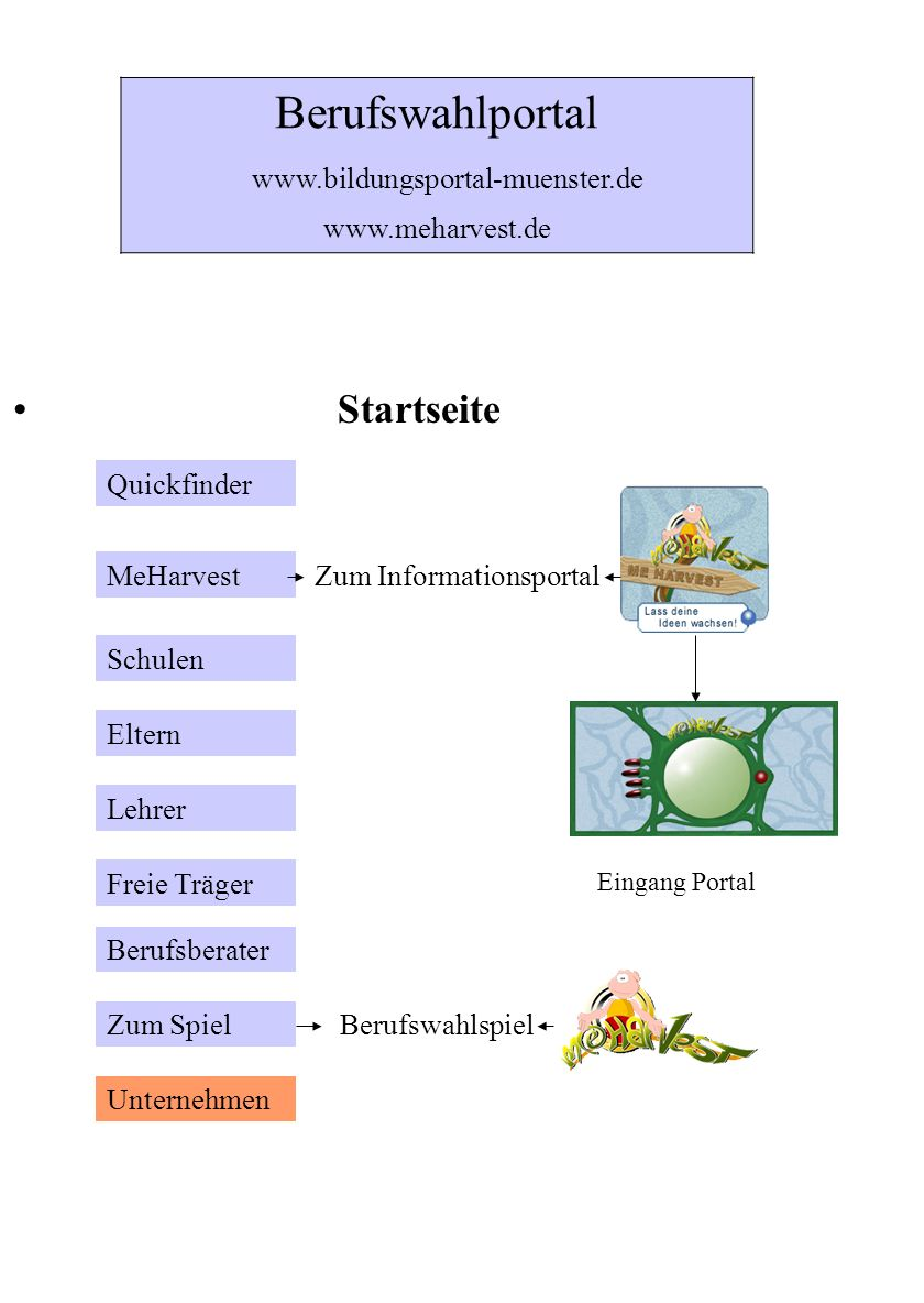 www.bildungsportal-muenster.de www.meharvest.de