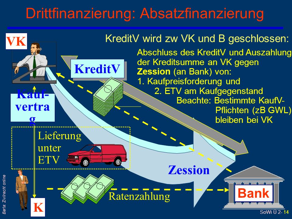 Drittfinanzierung: Absatzfinanzierung