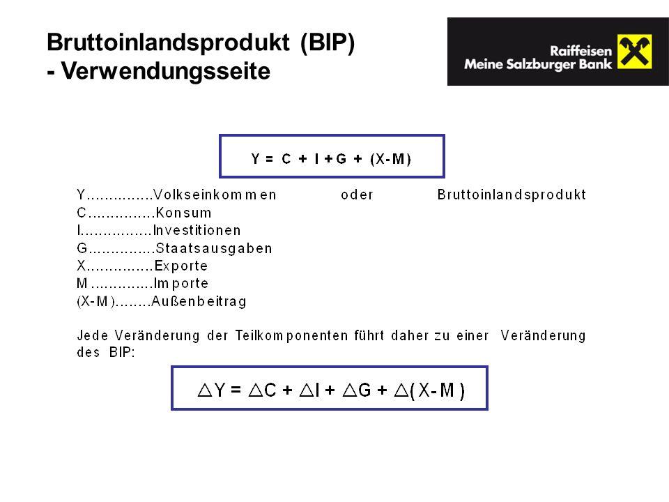 Bruttoinlandsprodukt (BIP) - Verwendungsseite