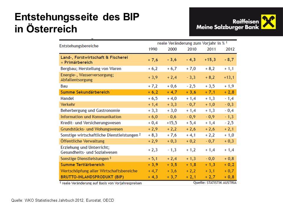 Entstehungsseite des BIP in Österreich