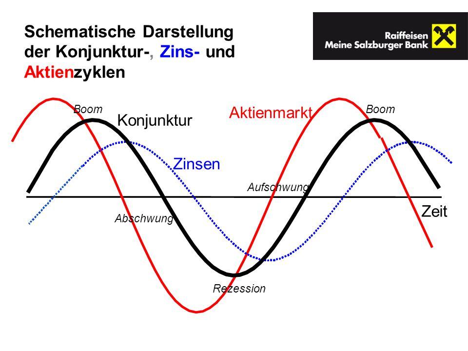 Schematische Darstellung der Konjunktur-, Zins- und Aktienzyklen