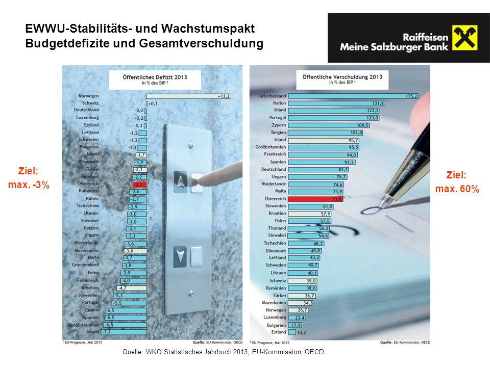 EWWU-Stabilitäts- und Wachstumspakt Budgetdefizite und Gesamtverschuldung