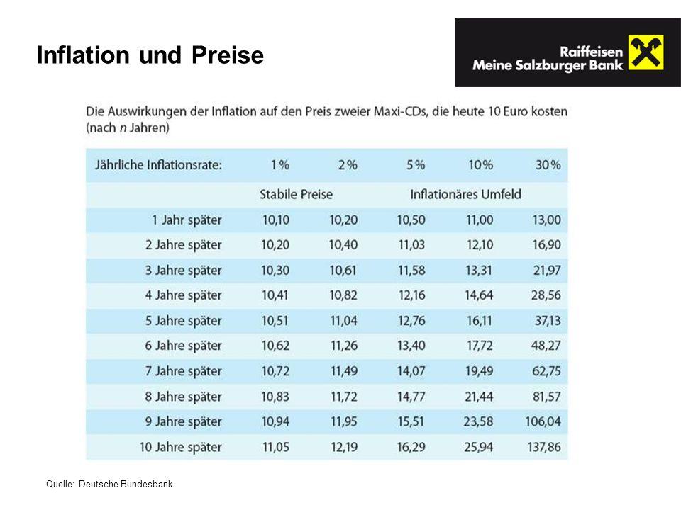 Inflation und Preise Quelle: Deutsche Bundesbank
