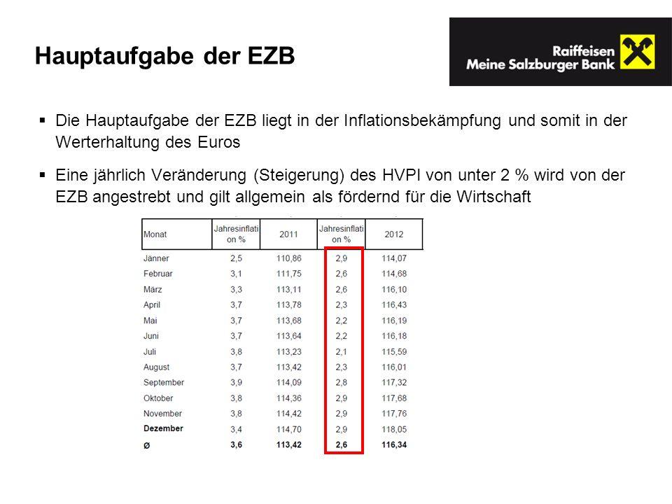 Hauptaufgabe der EZB Die Hauptaufgabe der EZB liegt in der Inflationsbekämpfung und somit in der Werterhaltung des Euros.
