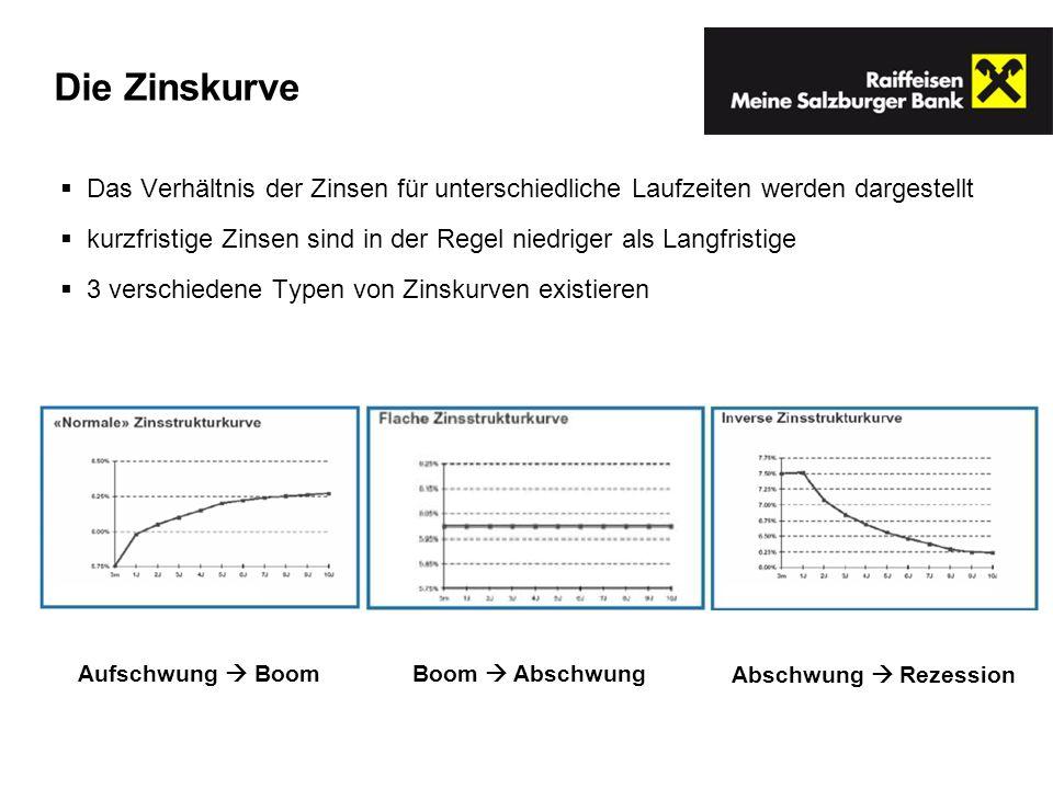 Die Zinskurve Das Verhältnis der Zinsen für unterschiedliche Laufzeiten werden dargestellt.