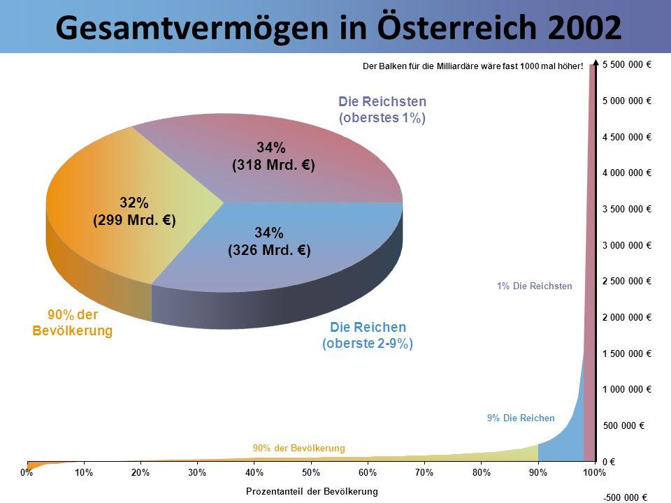 Gesamtvermögen in Österreich 2002