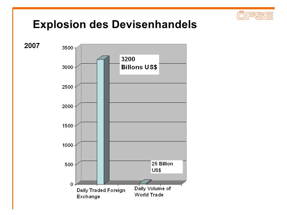 Explosion des Devisenhandels
