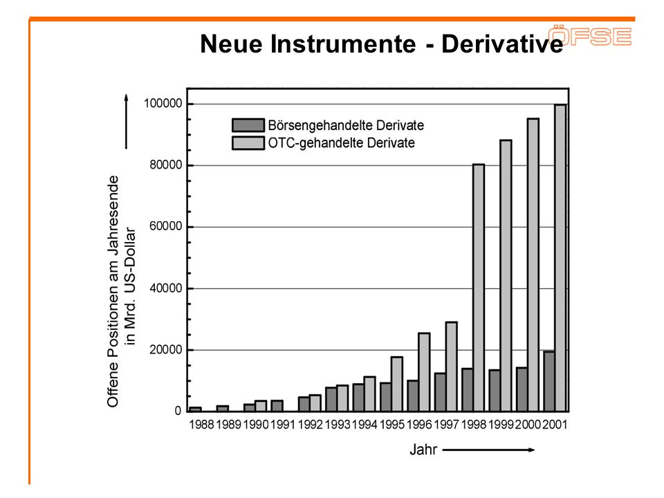 Neue Instrumente - Derivative