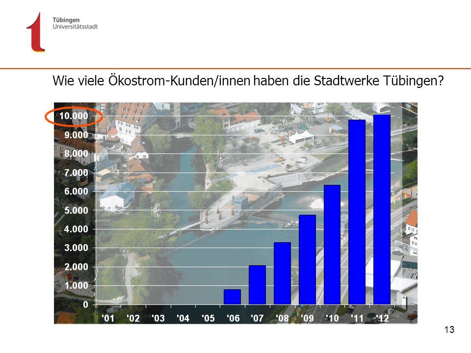 Wie viele Ökostrom-Kunden/innen haben die Stadtwerke Tübingen