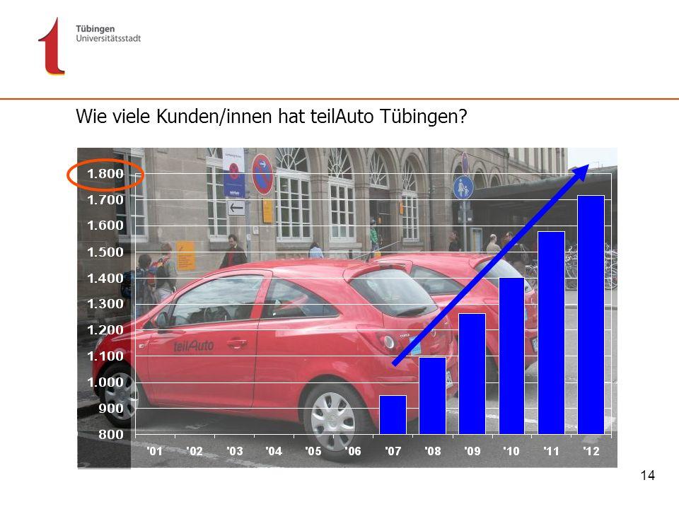 Wie viele Kunden/innen hat teilAuto Tübingen