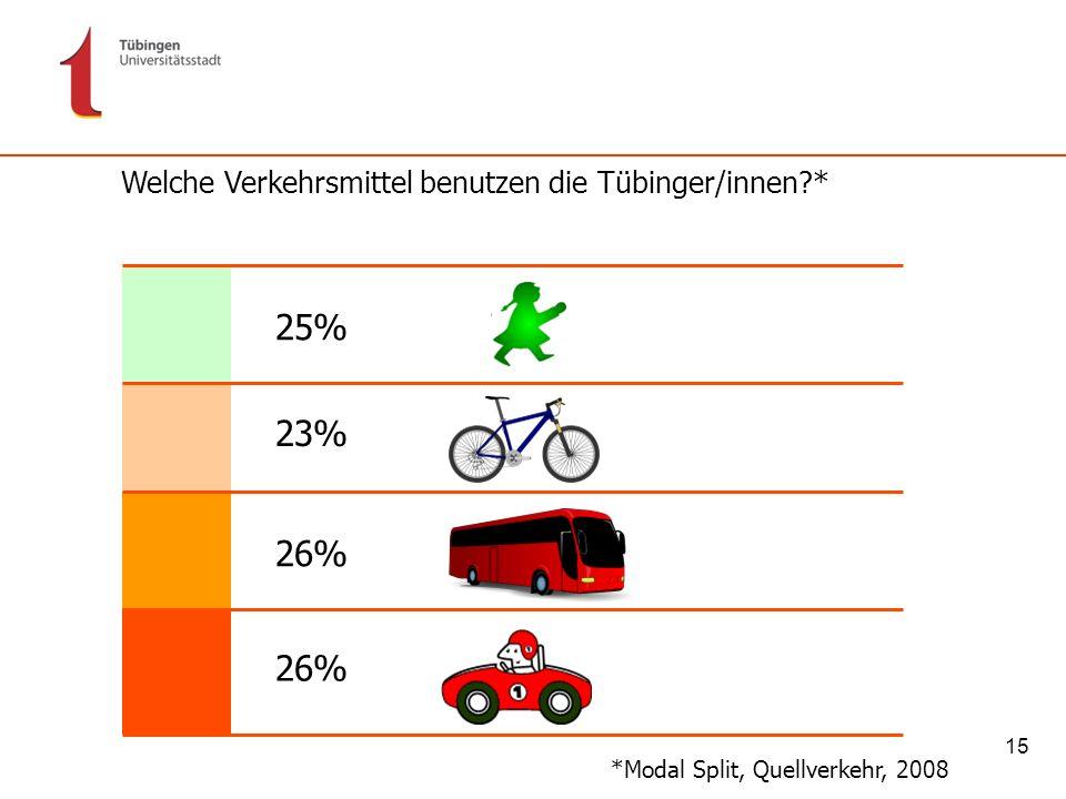 25% 23% 26% 26% Welche Verkehrsmittel benutzen die Tübinger/innen *