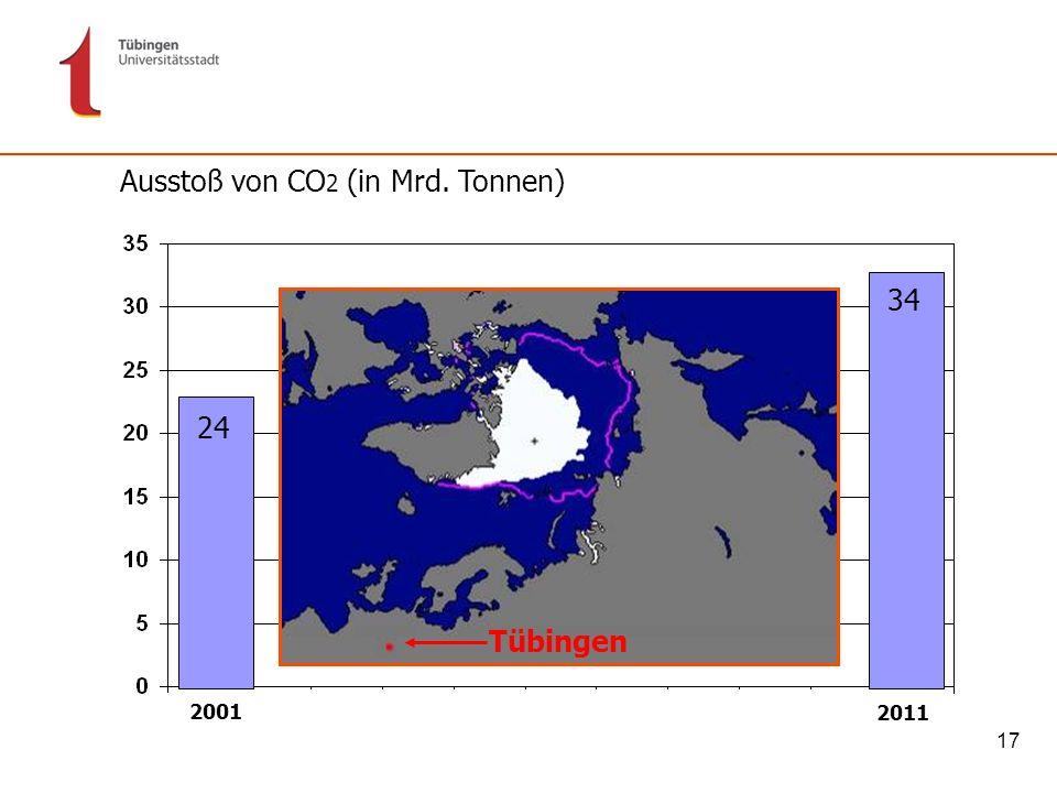 Ausstoß von CO2 (in Mrd. Tonnen)