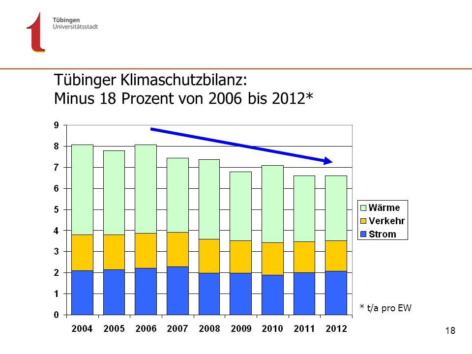 Tübinger Klimaschutzbilanz: Minus 18 Prozent von 2006 bis 2012*