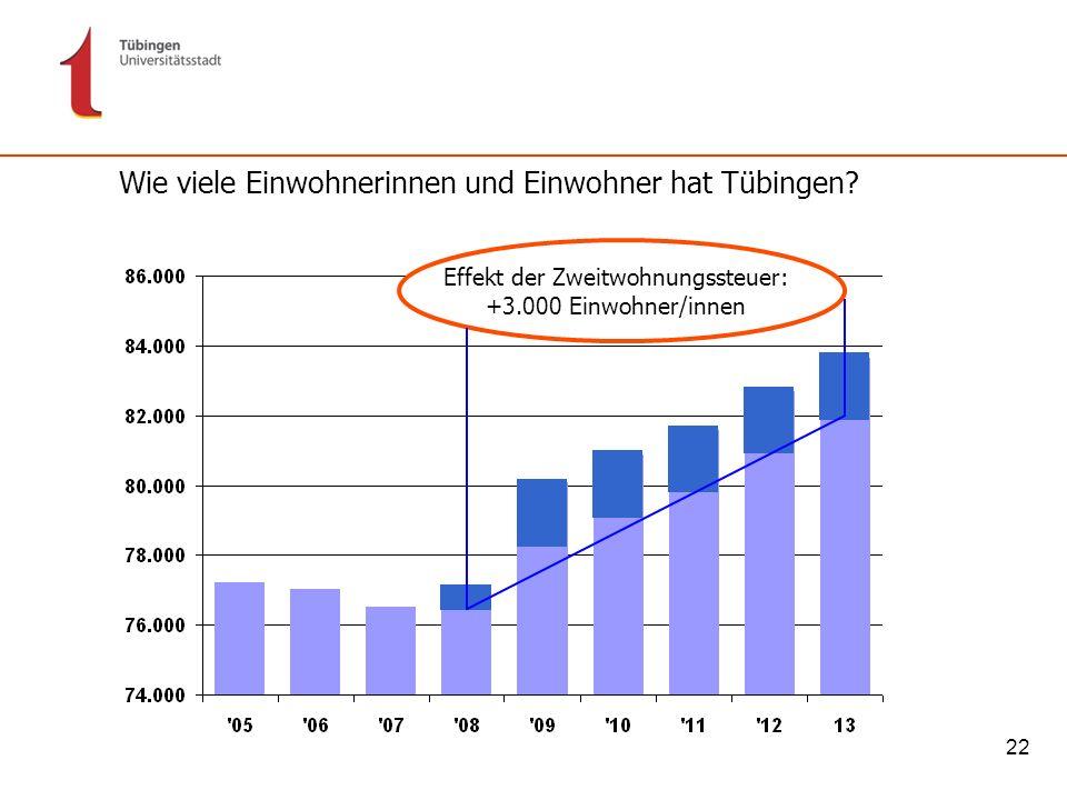 Effekt der Zweitwohnungssteuer: +3.000 Einwohner/innen