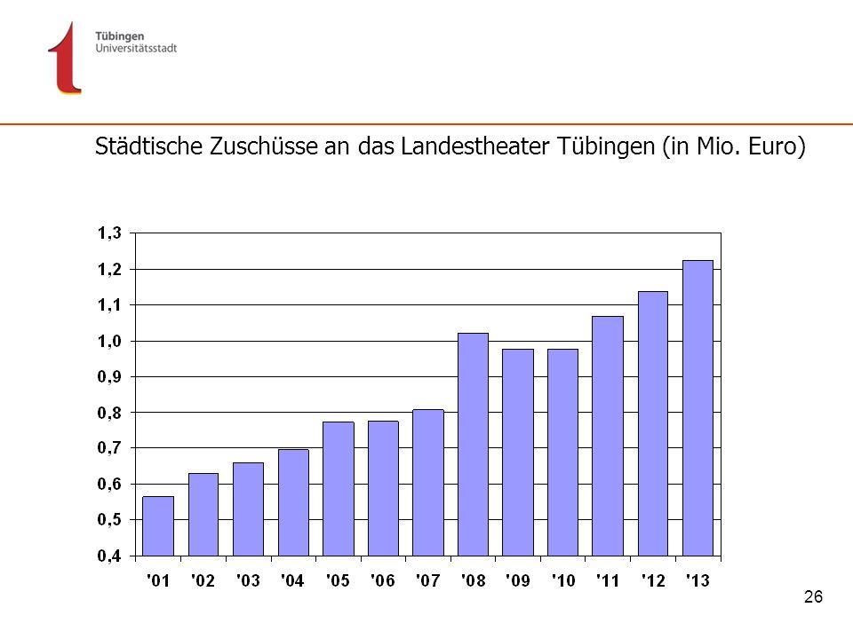 Städtische Zuschüsse an das Landestheater Tübingen (in Mio. Euro)