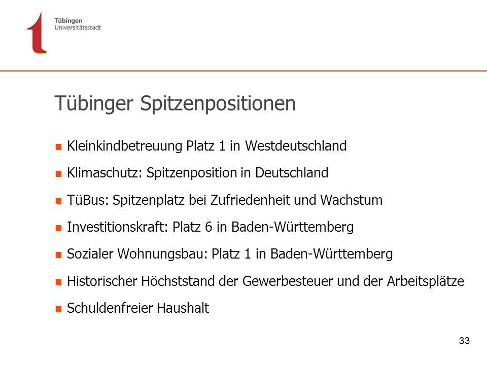 Tübinger Spitzenpositionen