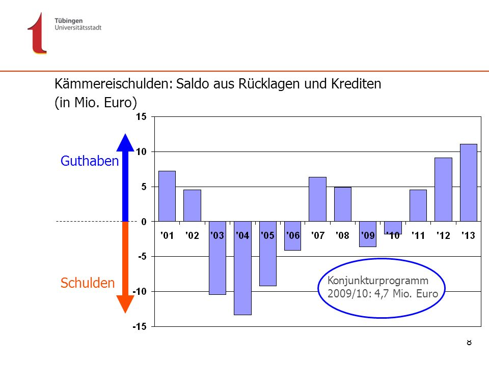 Kämmereischulden: Saldo aus Rücklagen und Krediten (in Mio. Euro)
