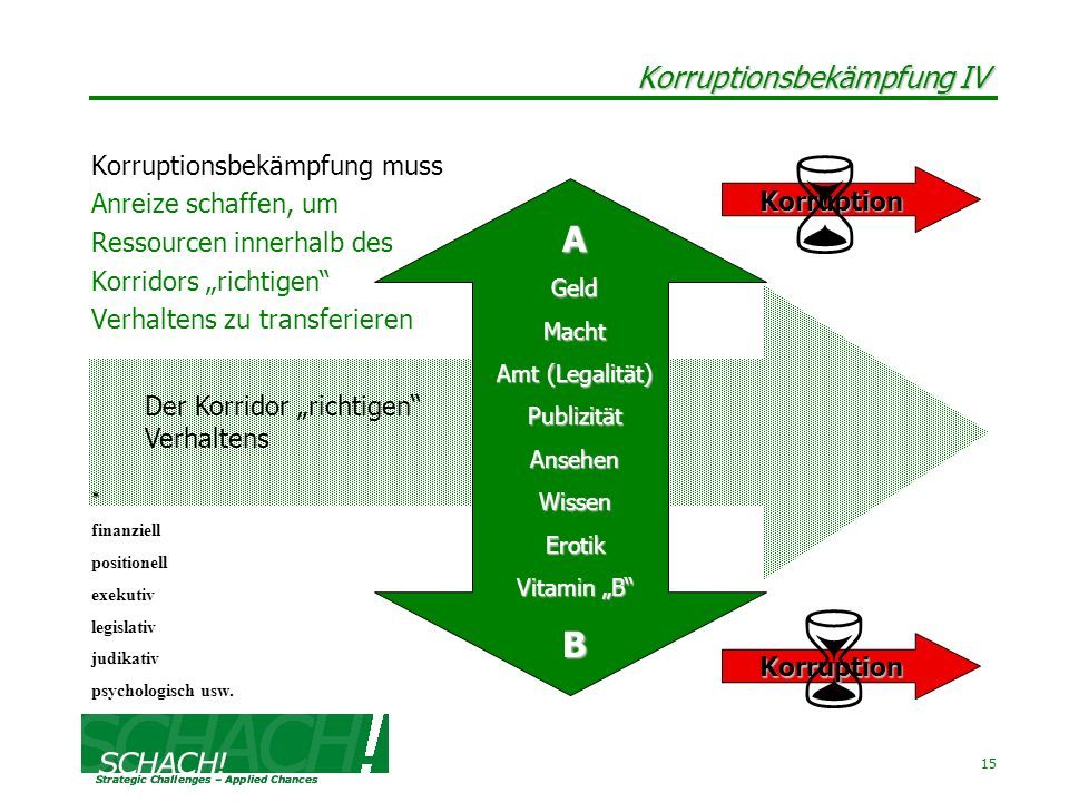 Korruptionsbekämpfung IV