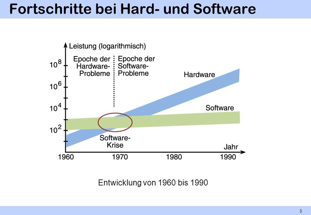 Fortschritte bei Hard- und Software