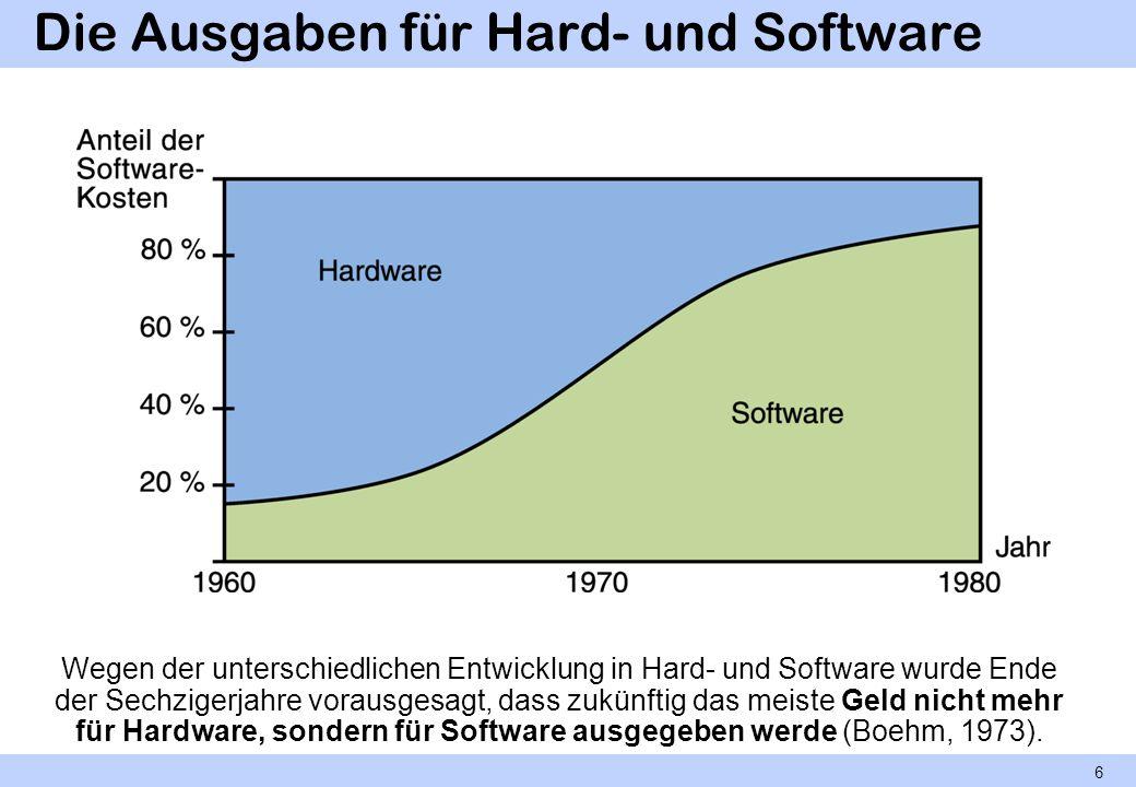 Die Ausgaben für Hard- und Software