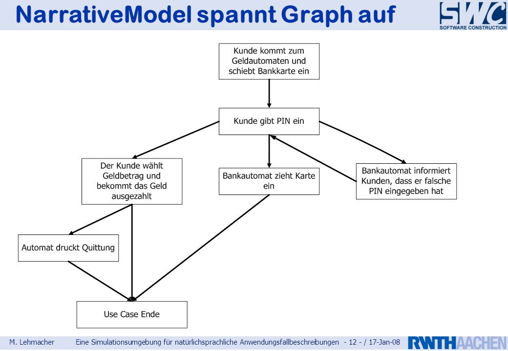 NarrativeModel spannt Graph auf
