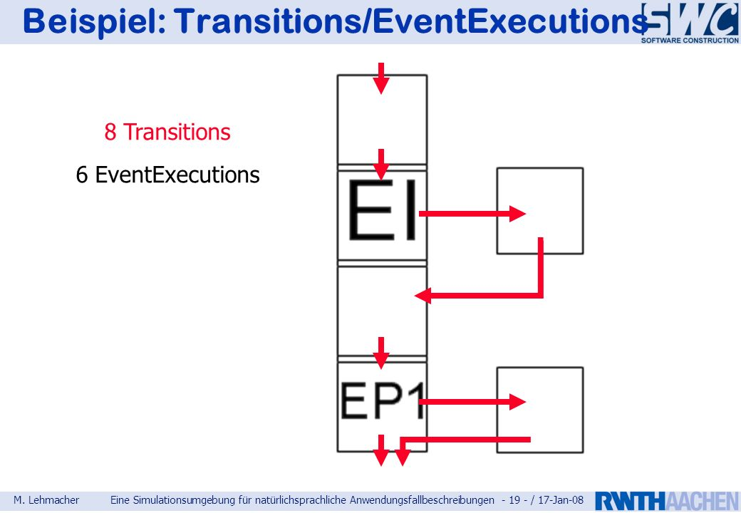 Beispiel: Transitions/EventExecutions