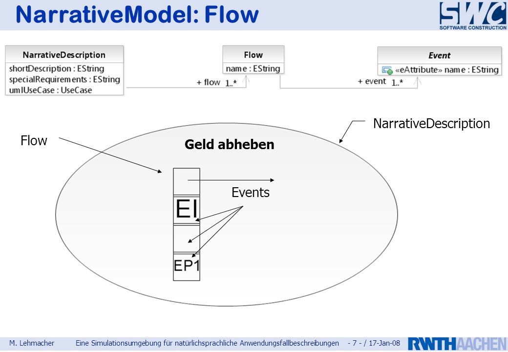 NarrativeModel: Flow NarrativeDescription Flow Geld abheben Events