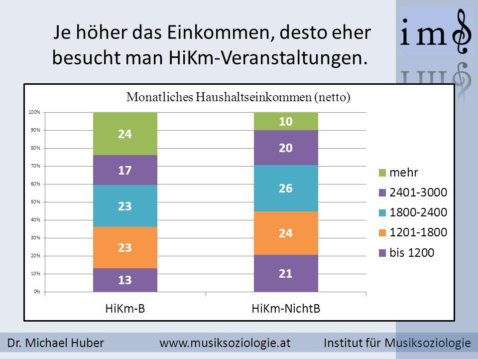 Je höher das Einkommen, desto eher besucht man HiKm-Veranstaltungen.