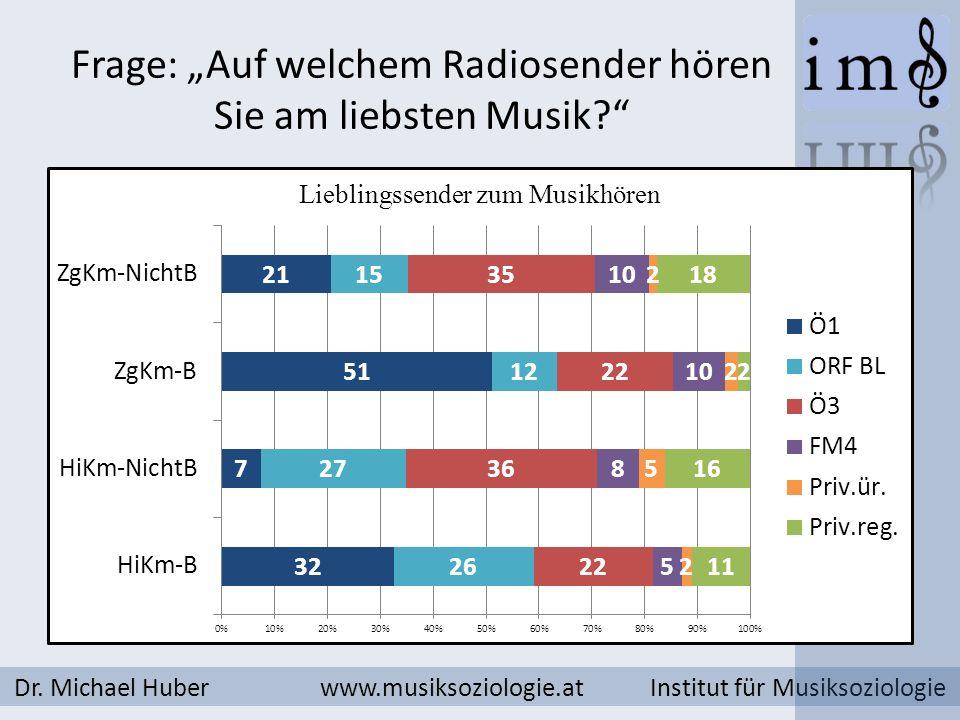 """Frage: """"Auf welchem Radiosender hören Sie am liebsten Musik"""