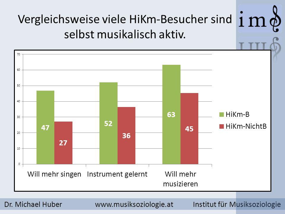 Vergleichsweise viele HiKm-Besucher sind selbst musikalisch aktiv.