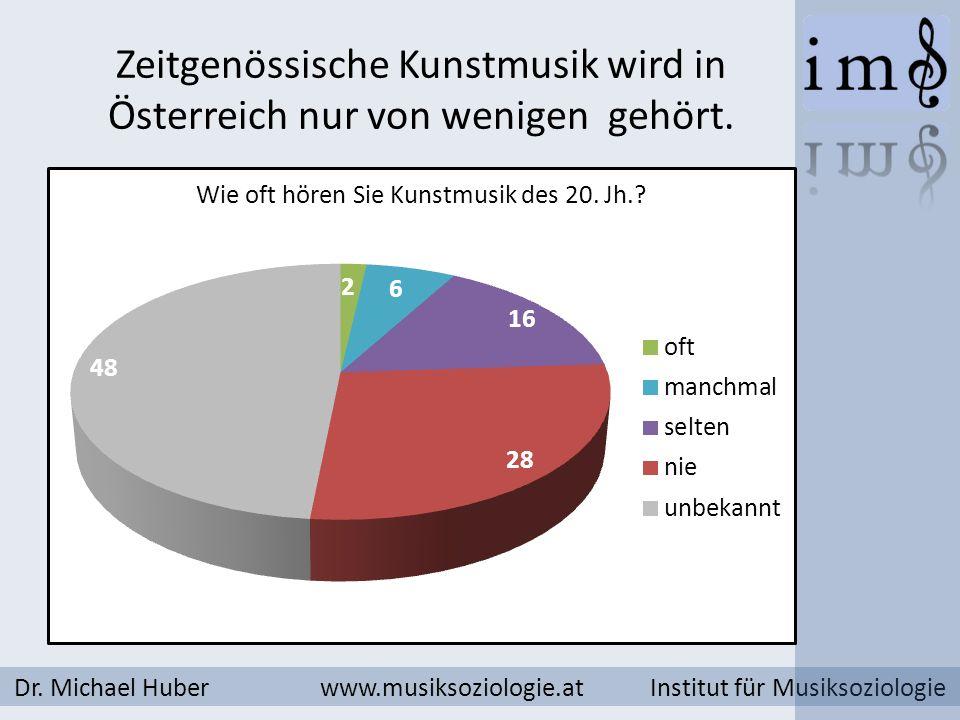 Zeitgenössische Kunstmusik wird in Österreich nur von wenigen gehört.