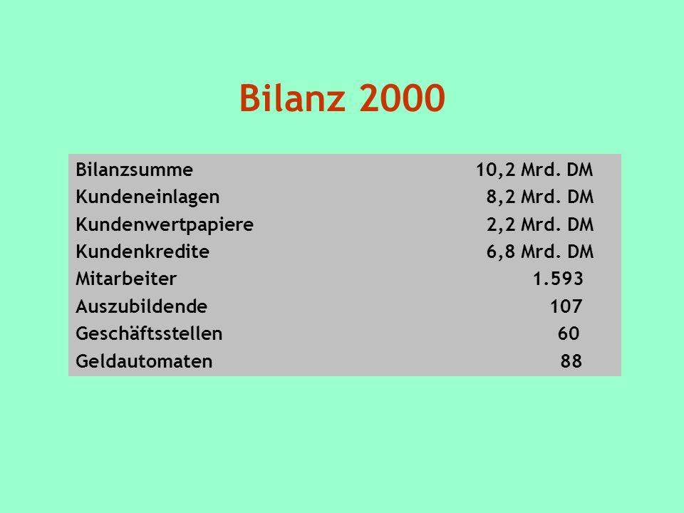 Bilanz 2000 Bilanzsumme 10,2 Mrd. DM Kundeneinlagen 8,2 Mrd. DM