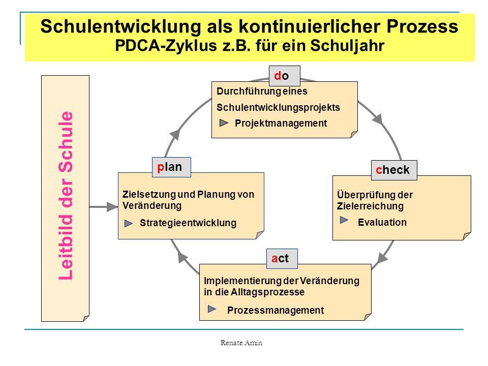 Schulentwicklung als kontinuierlicher Prozess PDCA-Zyklus z. B