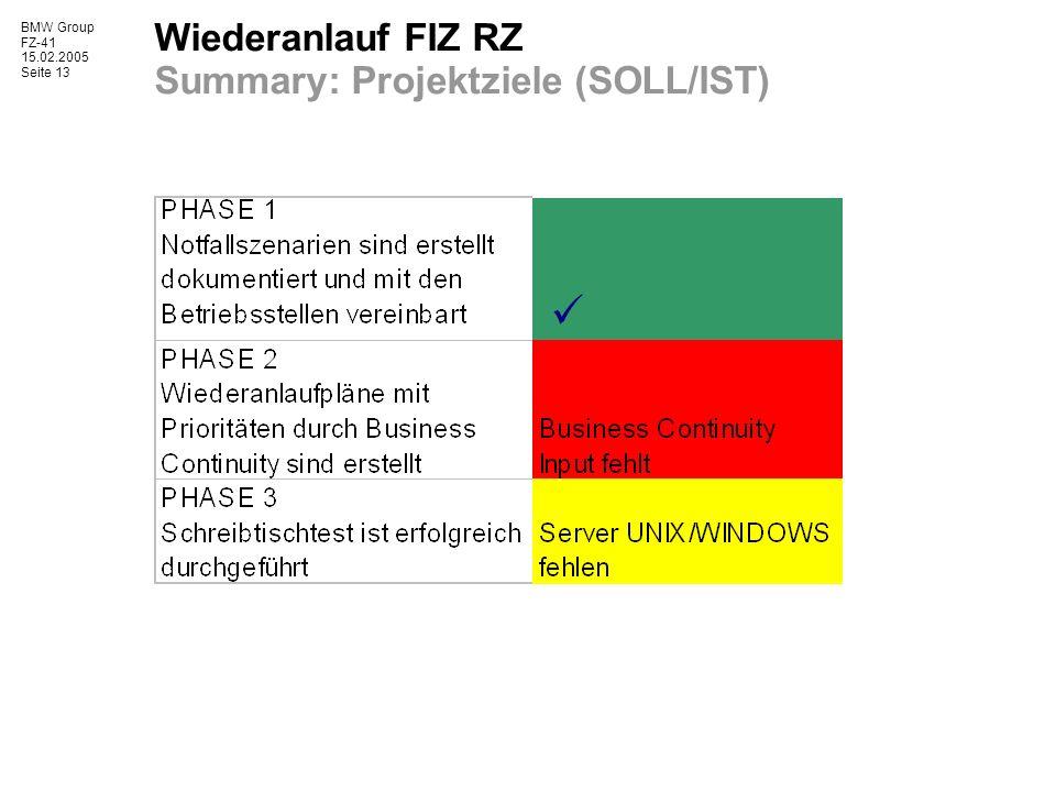 Wiederanlauf FIZ RZ Summary: Projektziele (SOLL/IST)
