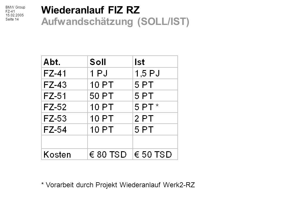 Wiederanlauf FIZ RZ Aufwandschätzung (SOLL/IST)