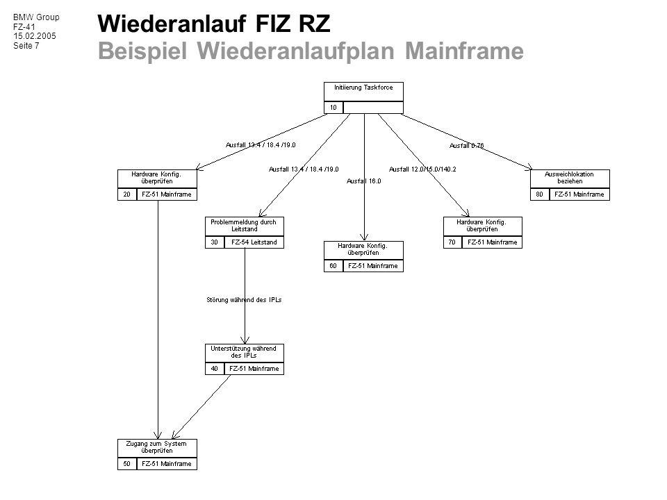 Wiederanlauf FIZ RZ Beispiel Wiederanlaufplan Mainframe